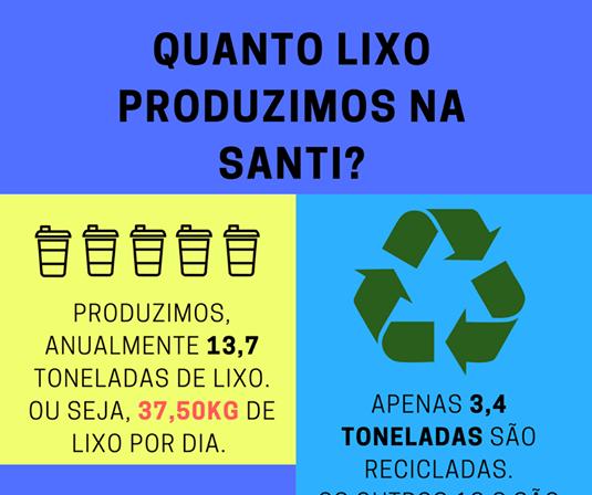 Quanto Lixo Produzimos Na Santi?